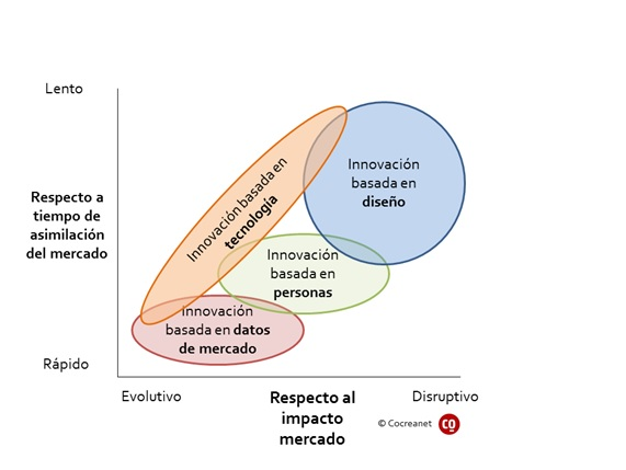 Data-driven-human-design-innovation-innovacion