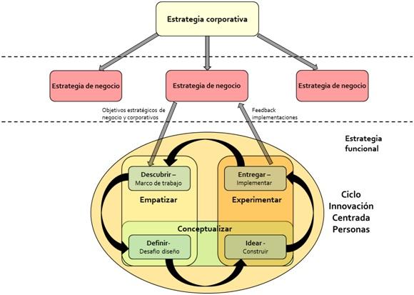 Design Thinking innovación estrategia